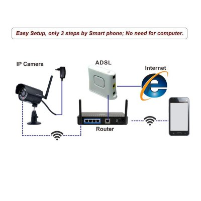 Фотография Mustcam H821P 720P 1.0MP WiFi Wireless IP Camera with Motion Detection for Home Security